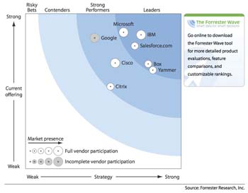 Forrester-CloudPlatforms-2012