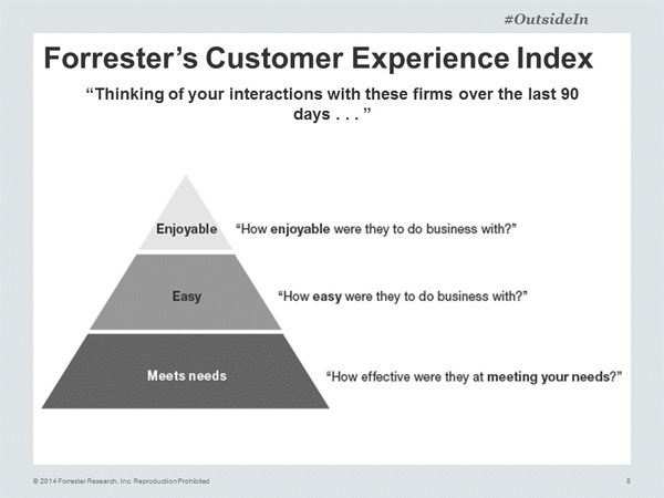 Forrester-CustomerExperienceIndex