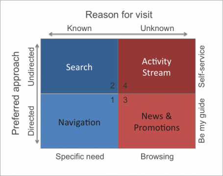 intranet-interactions-700x551