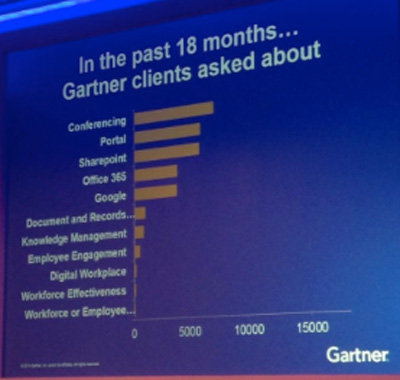 gartner-queries-tweet2